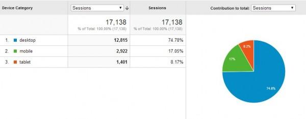 mobile google analytics for responsive website design
