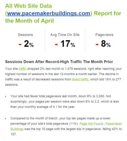 Metrics to Measure the Success of your Website Marketing 2
