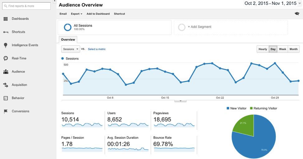Google Analytics Website Data