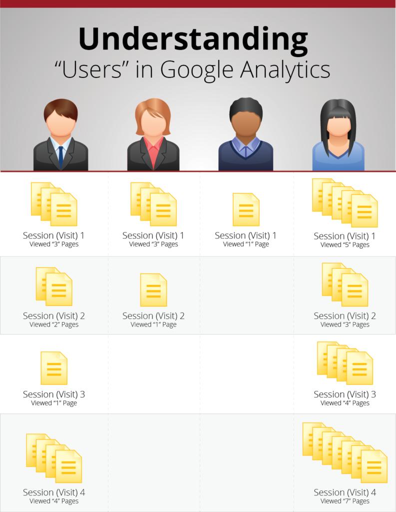 GA User Analysis