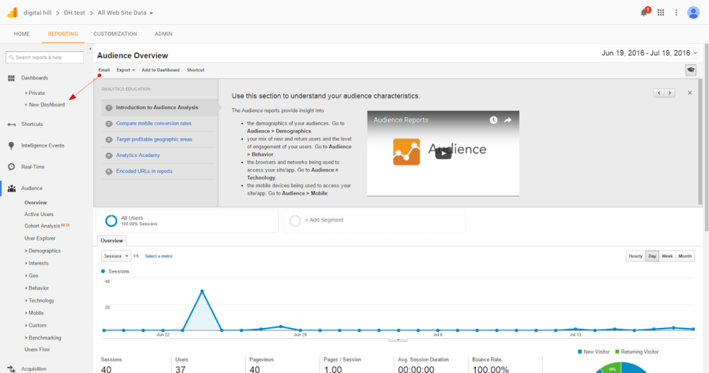 How to Customize Your Google Analytics Dashboard 1