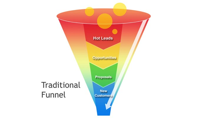 How-to-Automate-Your-Website-Sales-Funnel-1
