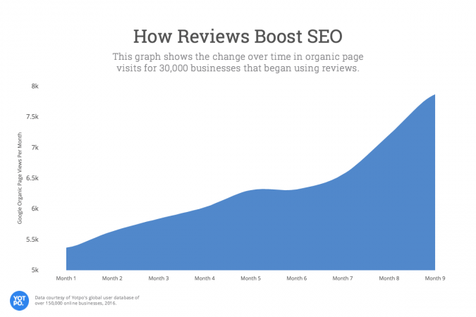 How online reviews improve seo